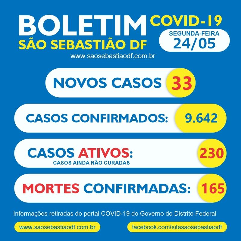 São registrados 33 novos casos do coronavirus nessa segunda em São Sebastião
